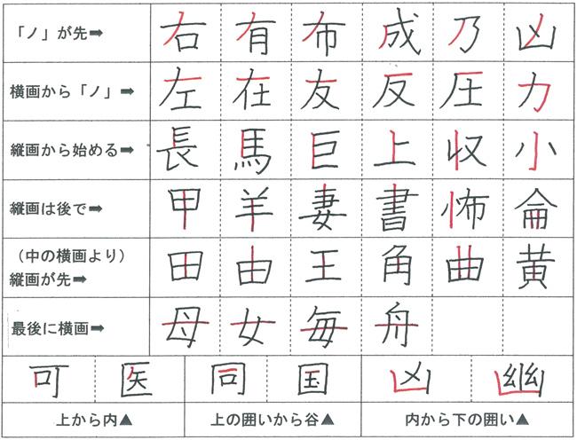 いろいろな書き順の例