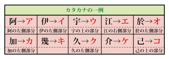 Origin of katakana font
